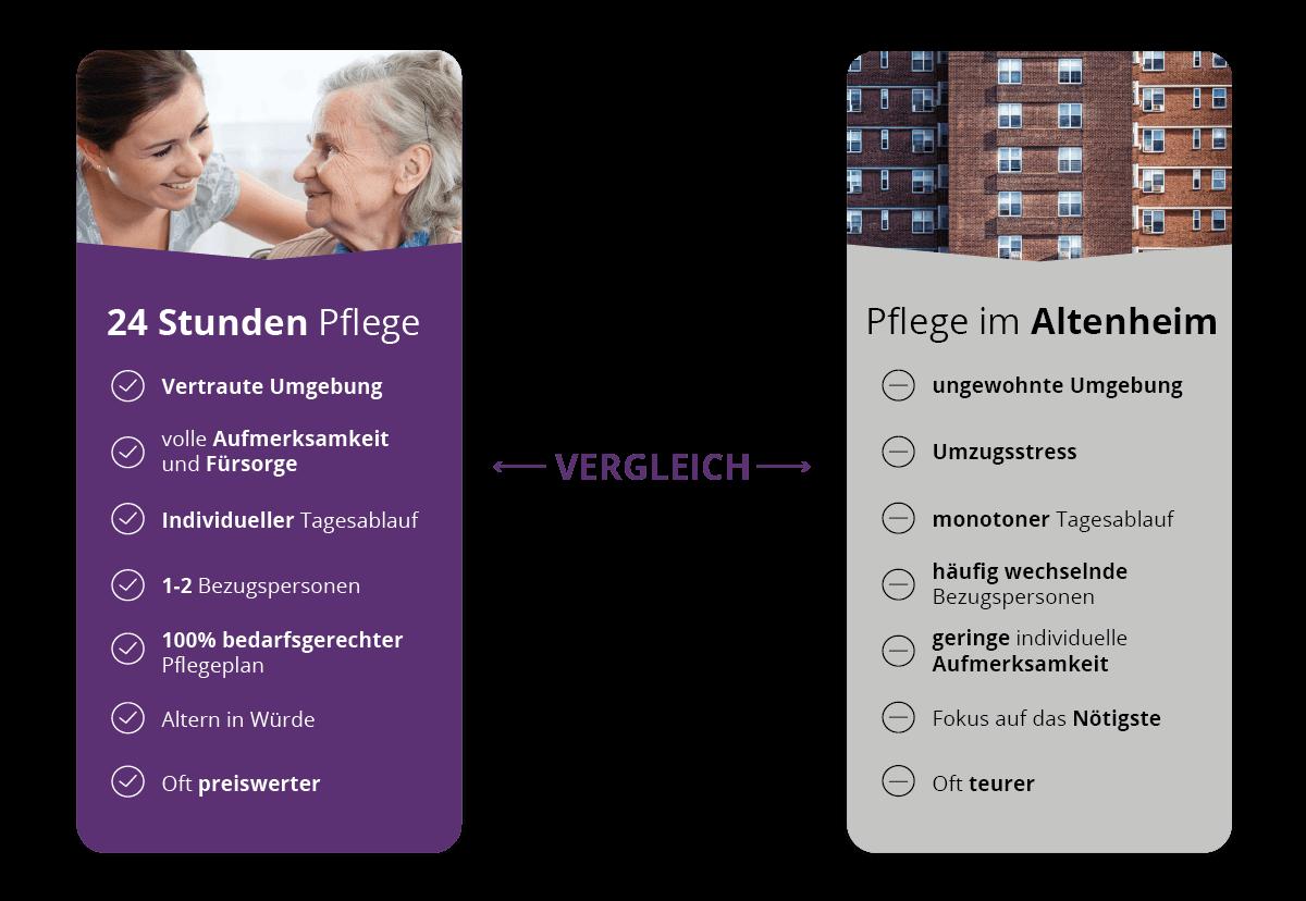 Betreuung aus Polen vs. Pflegeheim: Das sind die Vorteile von 24h Seniorenbetreuung aus Polen gegenüber der Pflege im Seniorenheim.